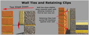 wallcavityties